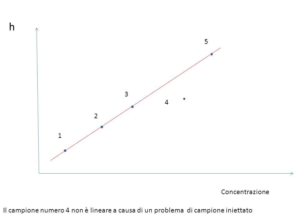 h 1 2 3 4 5 Il campione numero 4 non è lineare a causa di un problema di campione iniettato Concentrazione