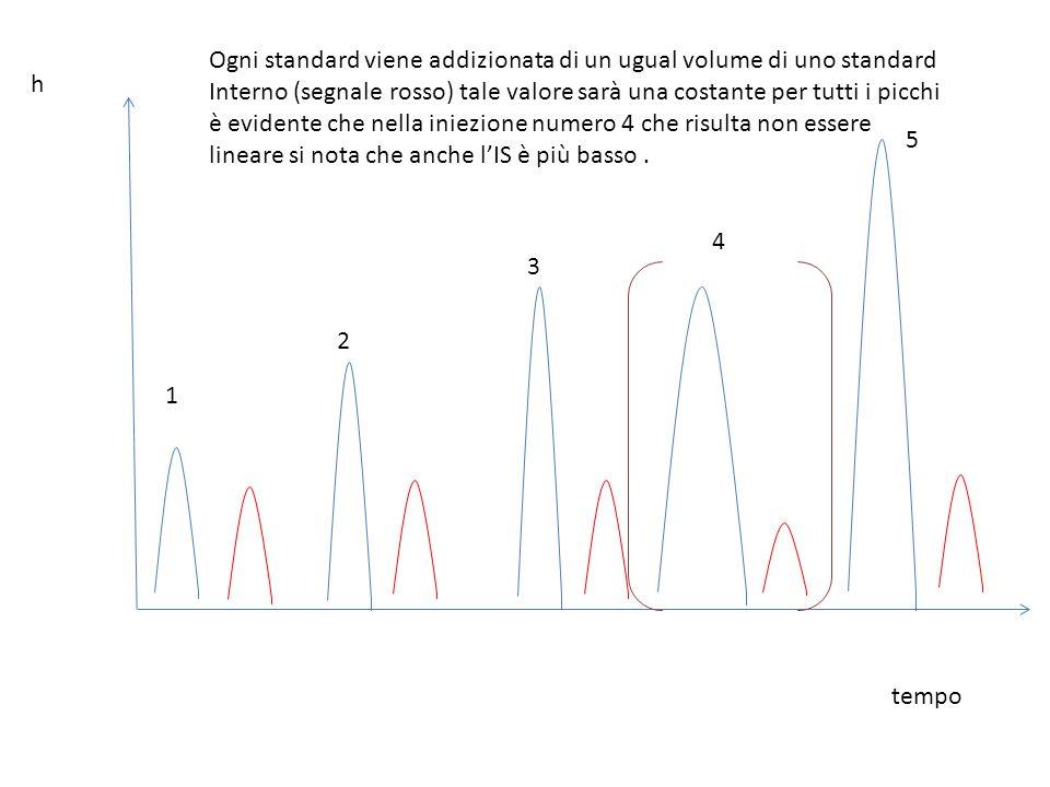 h tempo Ogni standard viene addizionata di un ugual volume di uno standard Interno (segnale rosso) tale valore sarà una costante per tutti i picchi è
