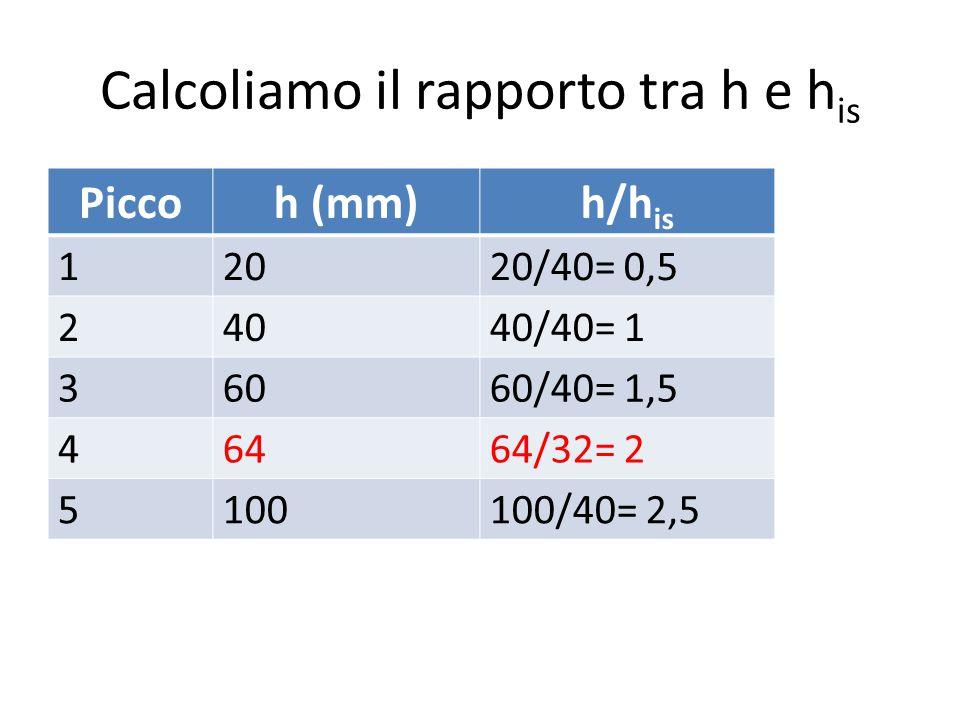 Calcoliamo il rapporto tra h e h is Piccoh (mm)h/h is 12020/40= 0,5 24040/40= 1 36060/40= 1,5 46464/32= 2 5100100/40= 2,5