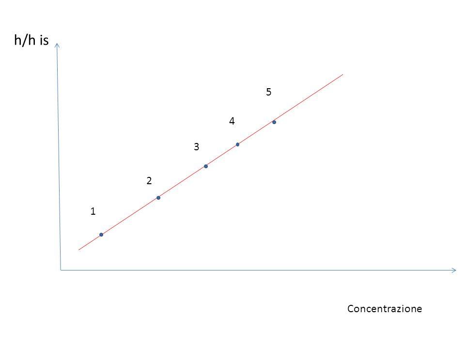 h/h is Concentrazione 1 2 3 4 5