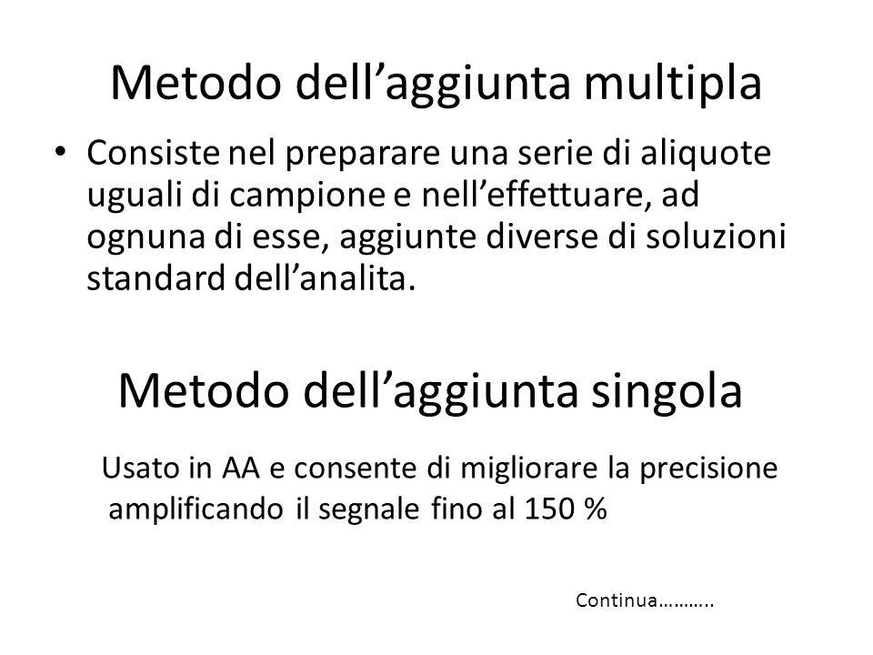 Metodo dell'aggiunta multipla Consiste nel preparare una serie di aliquote uguali di campione e nell'effettuare, ad ognuna di esse, aggiunte diverse d