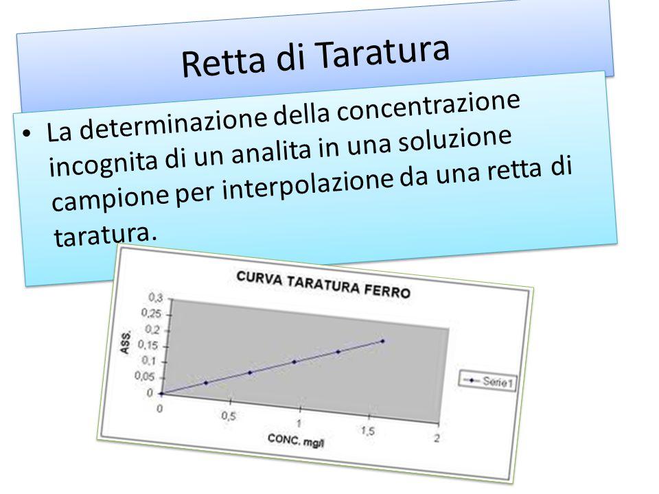 Retta di Taratura La determinazione della concentrazione incognita di un analita in una soluzione campione per interpolazione da una retta di taratura