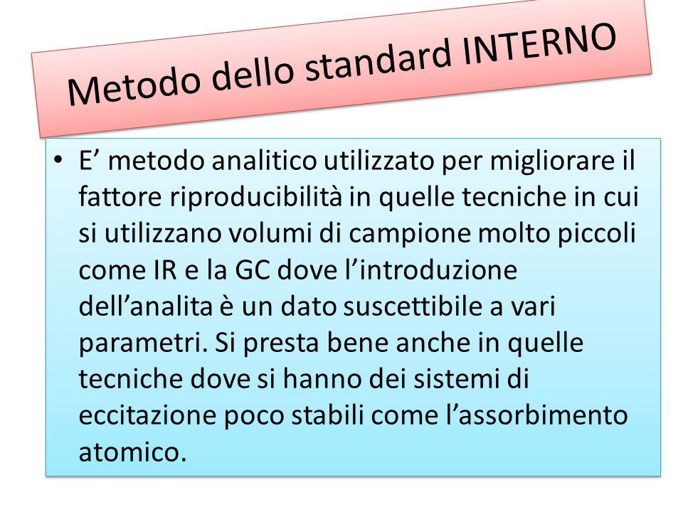 Metodo dello standard INTERNO E' metodo analitico utilizzato per migliorare il fattore riproducibilità in quelle tecniche in cui si utilizzano volumi