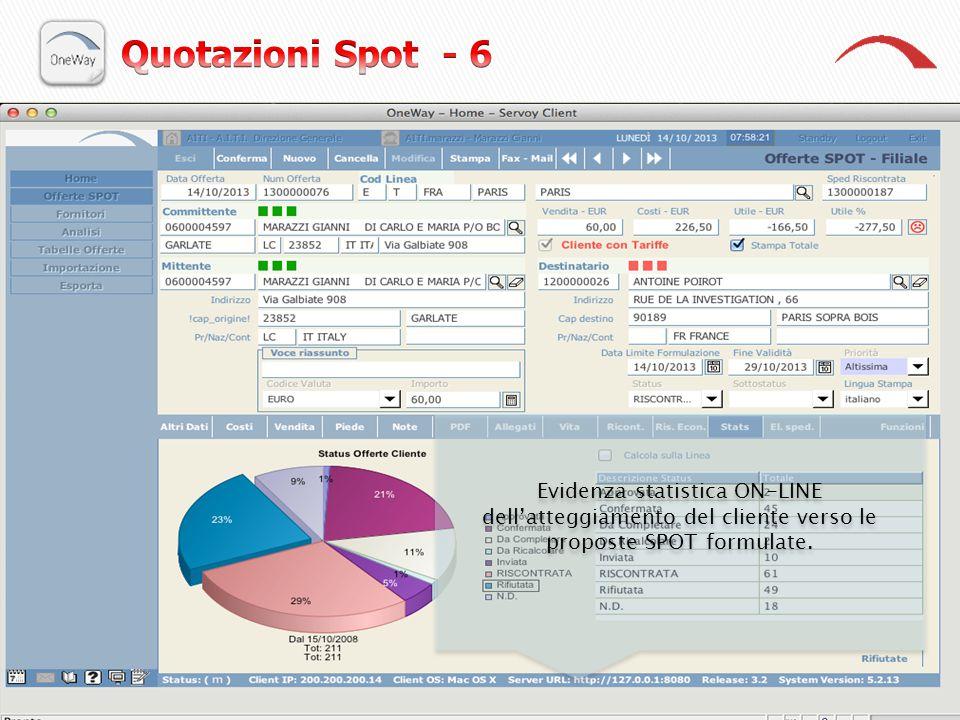 Evidenza statistica ON-LINE dell'atteggiamento del cliente verso le proposte SPOT formulate.