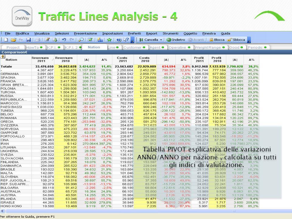 Tabella PIVOT esplicativa delle variazioni ANNO/ANNO per nazione, calcolata su tutti gli indici di valutazione.