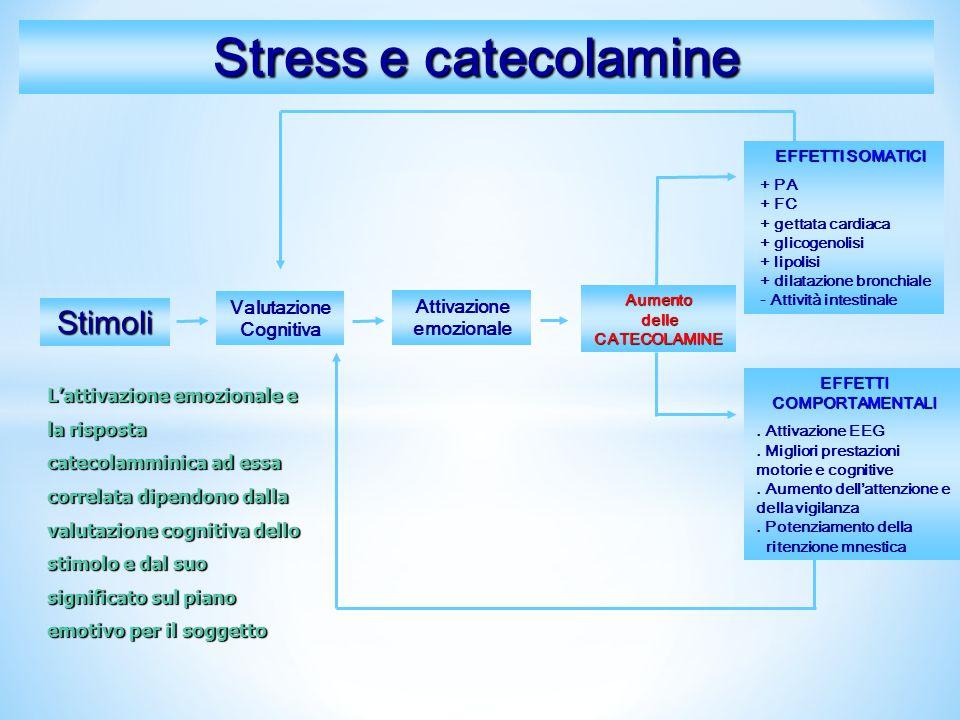 principale ormone dello stres, è un prodotto dalle ghiandole surrenali (corticale del surrene), è il principale ormone dello stres, è un glucocorticoide, coinvolto nel metabolismo delle proteine e carboidrati, in particolare del glucosio stress ipercortisolemia disturbo depressivo, nellìanoressia mentale ed in varie malattie organiche modificazioni dei livelli e del ritmo circadiano del cortisolo sono presenti nel disturbo depressivo, nellìanoressia mentale ed in varie malattie organiche effetto euforizzante, antiinfiammatorio, immunosoppressivo Cortisolo Ormone della crescita (GH) prodotta dall' iposifi anteriore stimola la produzione del latte effetto inbitorio sul comportamento sessuale effetto inbitorio sul comportamento sessuale: + PRL=calo del desiderio sessuale livelli ematici elevati di PRL si associano a una riduzione della secrezione di LH e ad anovulazione fino all'amenorrea stress iperprolattinemia + estrogeni + PRL Prolattina La risposta del GH allo stress è più lenta di quella degli altri ormoni Stress aumento dei livelli basali di GH