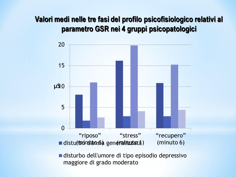 Valori medi a riposo e degli indici calcolati relativi al parametro GSR nei 4 gruppi psicopatologici