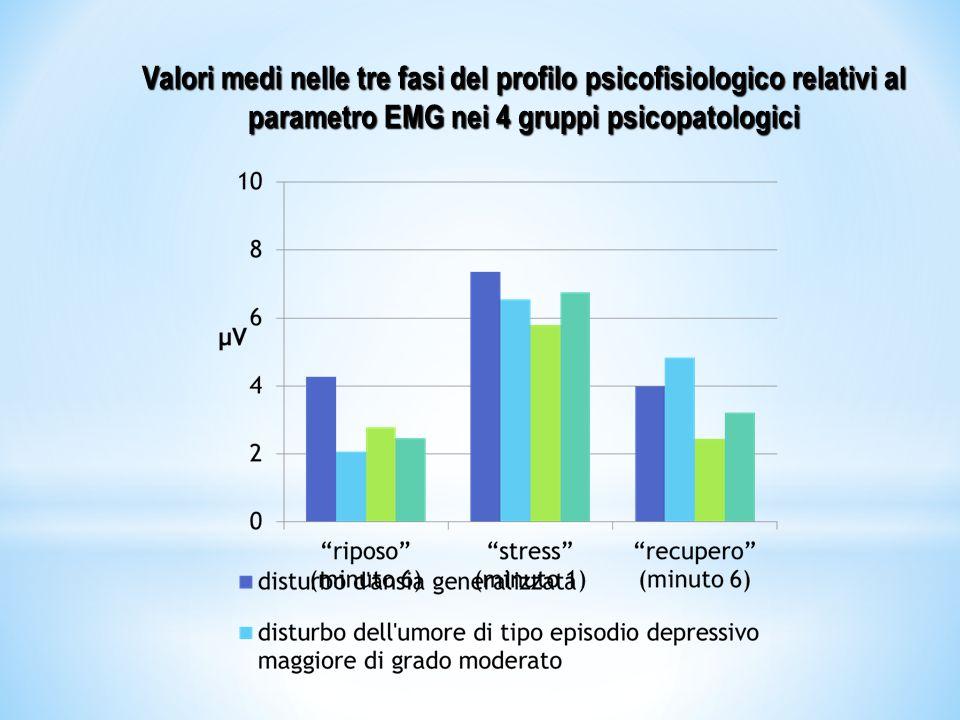 Valori medi a riposo e degli indici calcolati relativi al parametro EMG nei 4 gruppi psicopatologici