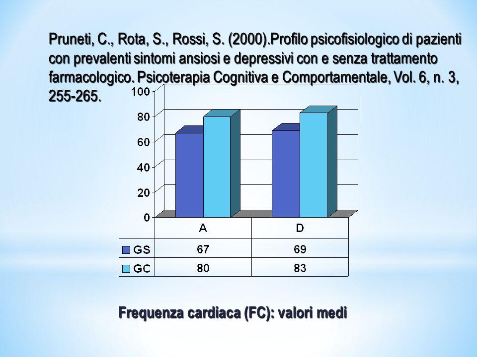 CCTMTPFC Disturbi depressivi <.01n.s.n.s.n.s.Disturbi d'ansia e Somatizzazione <.00 1 n.s.<.05n.s.