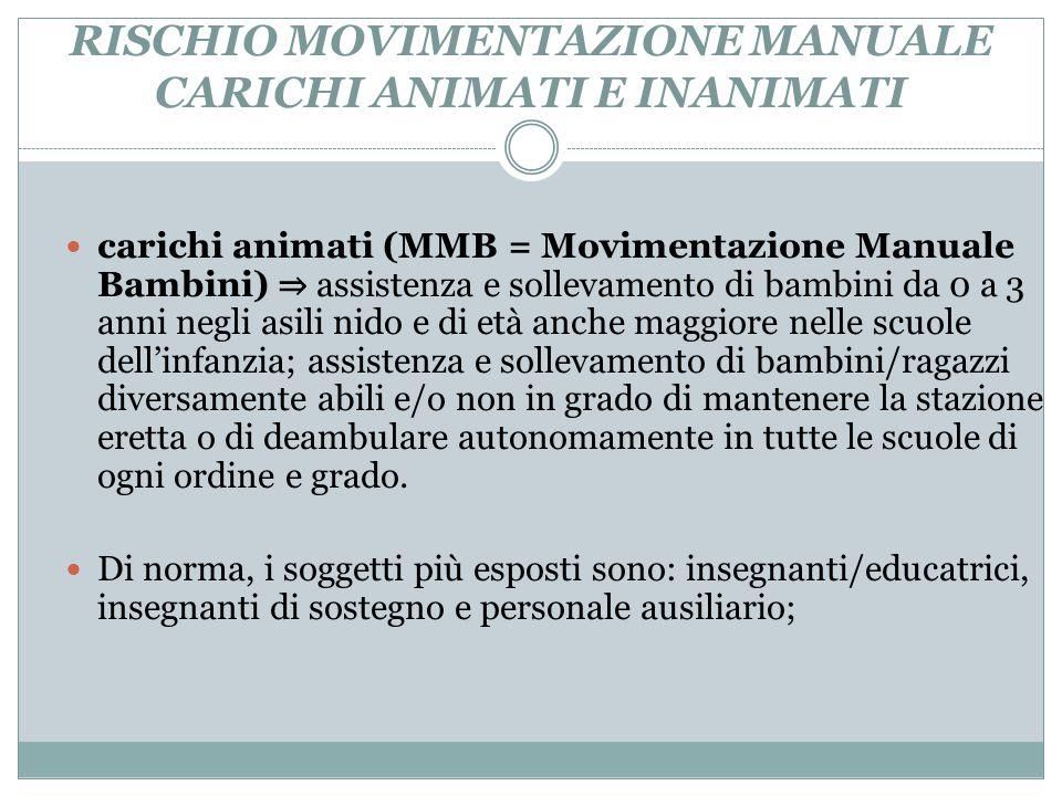 RISCHIO MOVIMENTAZIONE MANUALE CARICHI ANIMATI E INANIMATI carichi animati (MMB = Movimentazione Manuale Bambini) ⇒ assistenza e sollevamento di bambi