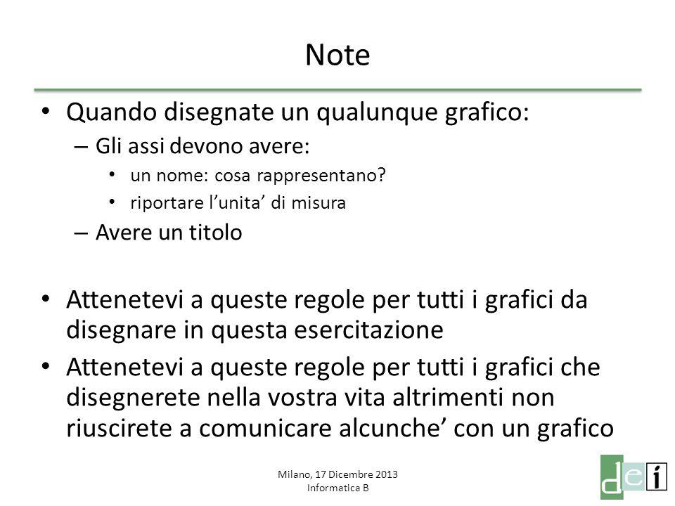 Milano, 17 Dicembre 2013 Informatica B Note Quando disegnate un qualunque grafico: – Gli assi devono avere: un nome: cosa rappresentano? riportare l'u