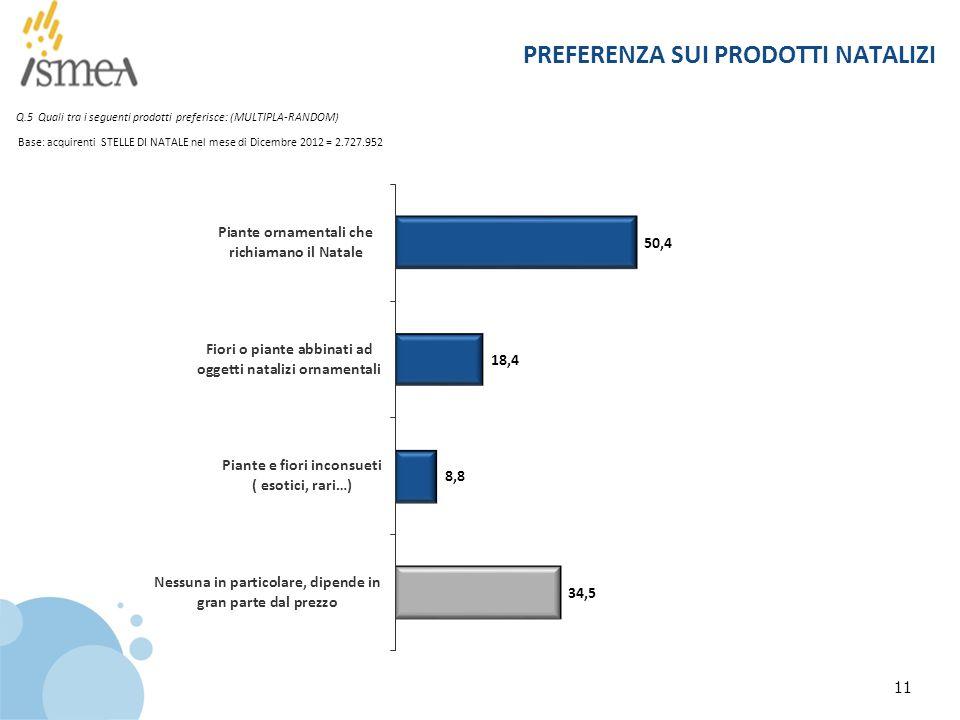 11 PREFERENZA SUI PRODOTTI NATALIZI Q.5 Quali tra i seguenti prodotti preferisce: (MULTIPLA-RANDOM) Base: acquirenti STELLE DI NATALE nel mese di Dicembre 2012 = 2.727.952