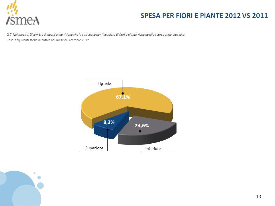 13 SPESA PER FIORI E PIANTE 2012 VS 2011 Q.7 Nel mese di Dicembre di quest'anno ritiene che la sua spesa per l'acquisto di fiori e piante rispetto allo scorso anno sia stata: Superiore Uguale Inferiore Base: acquirenti stelle di natale nel mese di Dicembre 2012