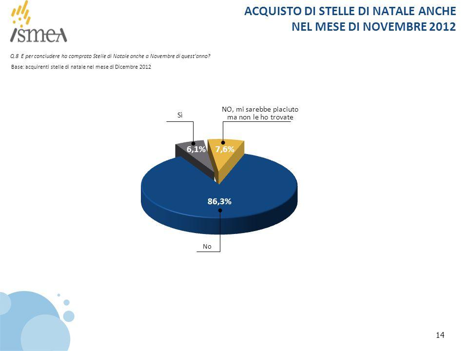 14 ACQUISTO DI STELLE DI NATALE ANCHE NEL MESE DI NOVEMBRE 2012 Base: acquirenti stelle di natale nel mese di Dicembre 2012 Q.8 E per concludere ha co