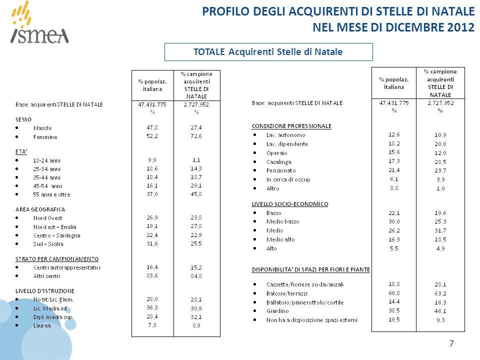 7 PROFILO DEGLI ACQUIRENTI DI STELLE DI NATALE NEL MESE DI DICEMBRE 2012 TOTALE Acquirenti Stelle di Natale