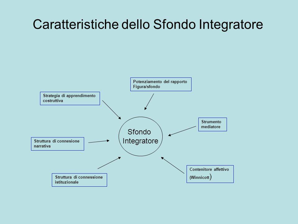 Caratteristiche dello Sfondo Integratore Sfondo Integratore Struttura di connessione istituzionale Struttura di connesione narrativa Strategia di appr