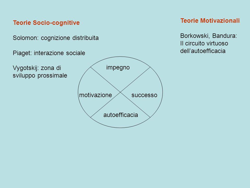 motivazione impegno successo autoefficacia Teorie Socio-cognitive Solomon: cognizione distribuita Piaget: interazione sociale Vygotskij: zona di svilu