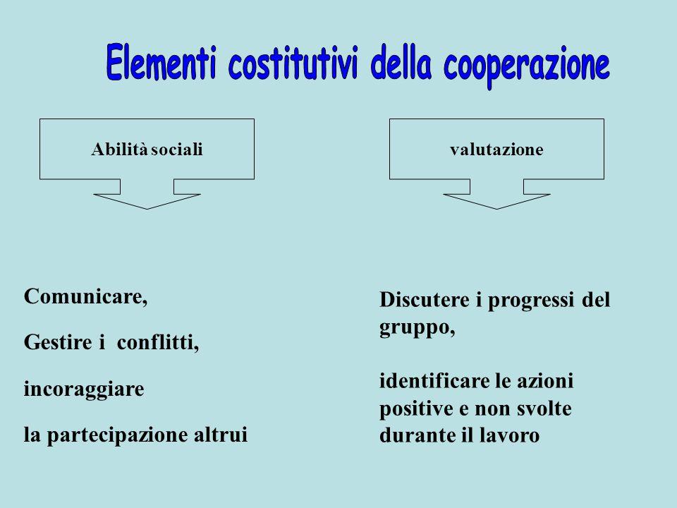 Abilità socialivalutazione Comunicare, Gestire i conflitti, incoraggiare la partecipazione altrui Discutere i progressi del gruppo, identificare le az