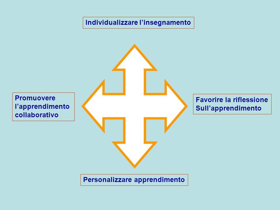 Individualizzare l'insegnamento Personalizzare apprendimento Promuovere l'apprendimento collaborativo Favorire la riflessione Sull'apprendimento