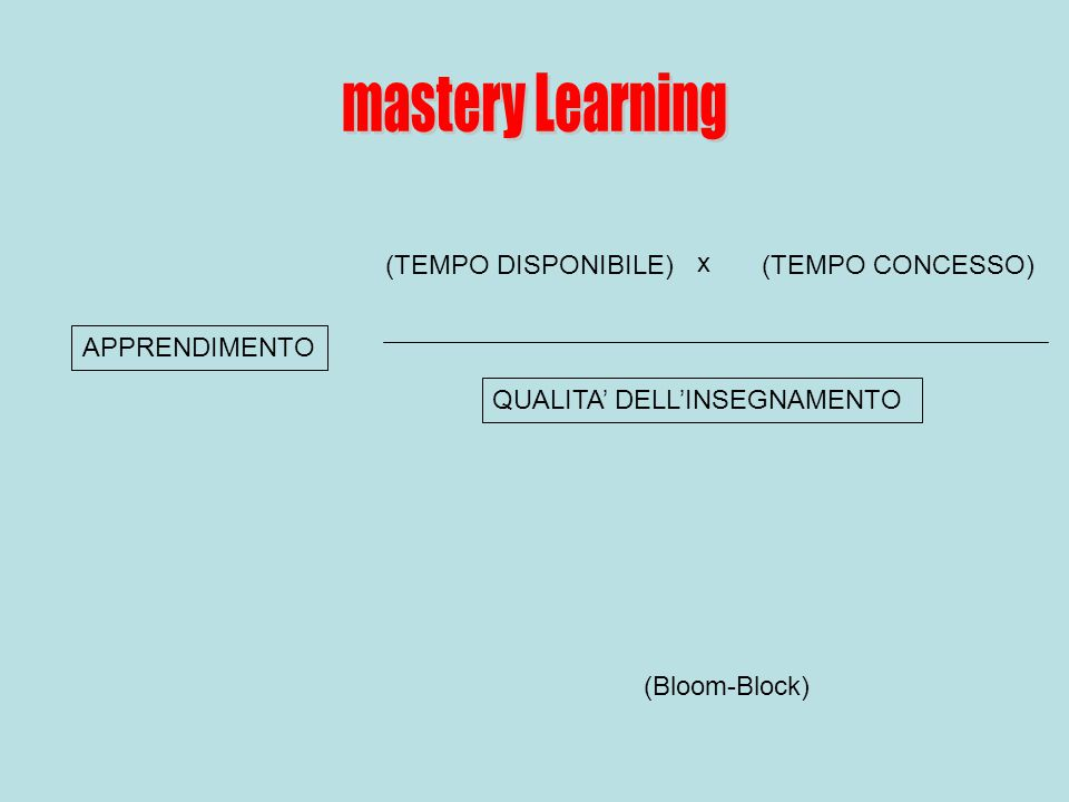 APPRENDIMENTO (TEMPO DISPONIBILE) x (TEMPO CONCESSO) QUALITA' DELL'INSEGNAMENTO (Bloom-Block)