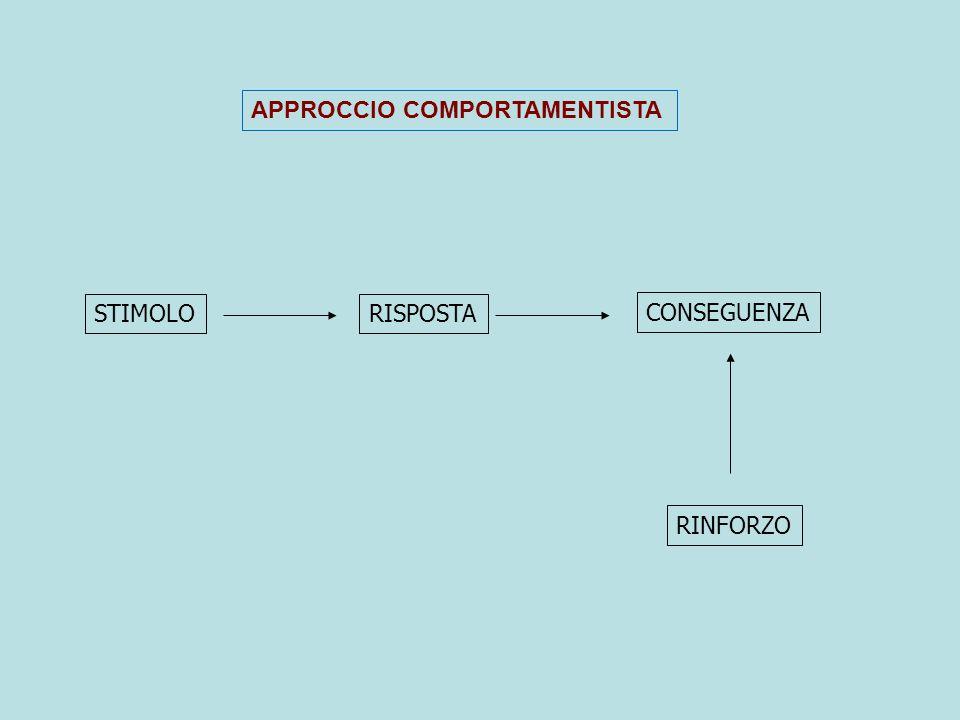 STIMOLORISPOSTA CONSEGUENZA RINFORZO APPROCCIO COMPORTAMENTISTA