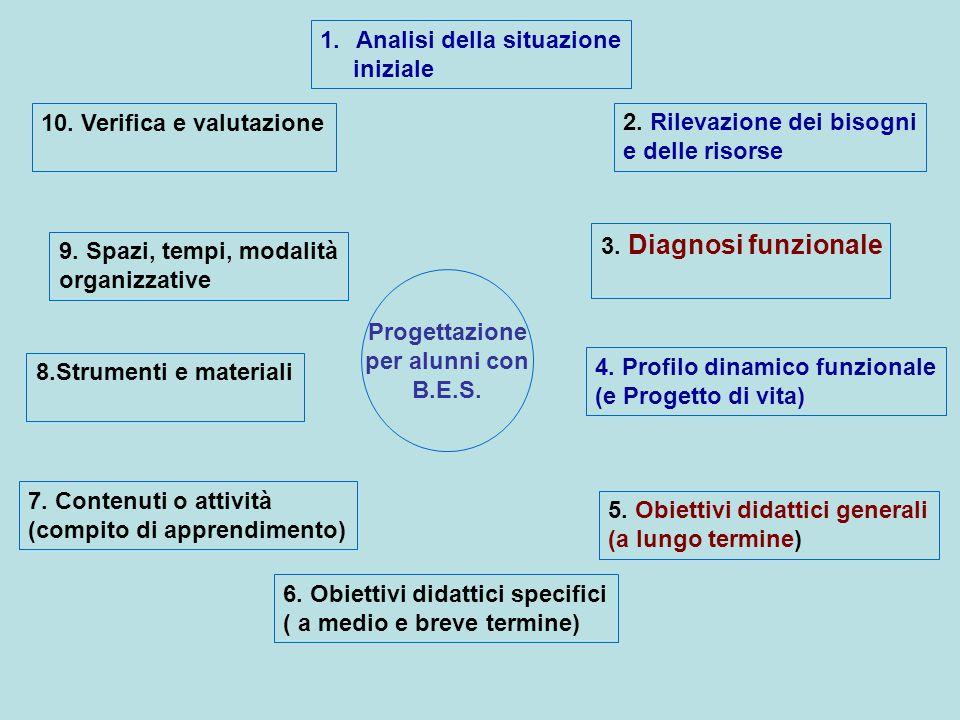 Progettazione per alunni con B.E.S. 1.Analisi della situazione iniziale 2. Rilevazione dei bisogni e delle risorse 3. Diagnosi funzionale 4. Profilo d
