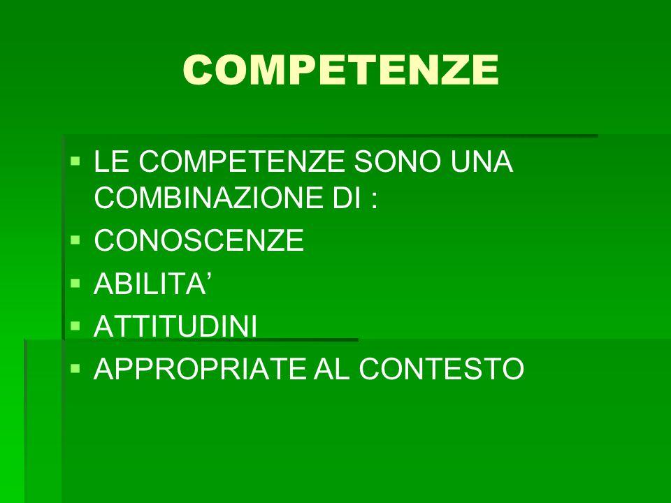 COMPETENZE   LE COMPETENZE SONO UNA COMBINAZIONE DI :   CONOSCENZE   ABILITA'   ATTITUDINI   APPROPRIATE AL CONTESTO