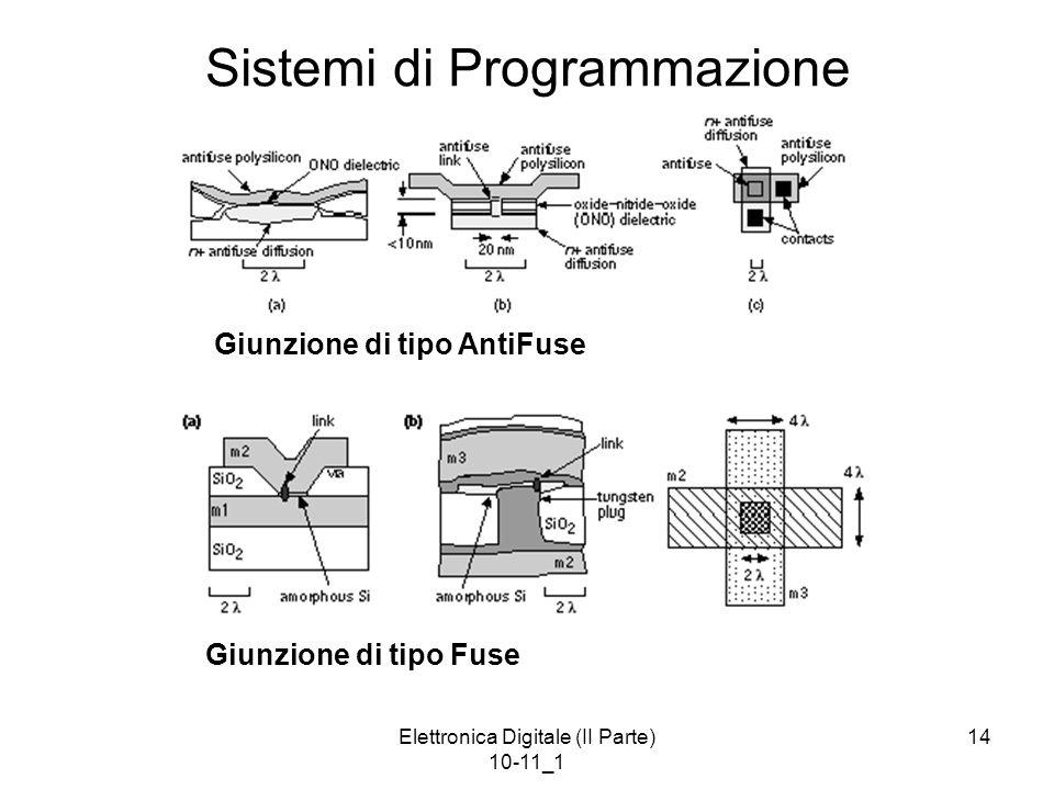 Elettronica Digitale (II Parte) 10-11_1 14 Sistemi di Programmazione Giunzione di tipo Fuse Giunzione di tipo AntiFuse