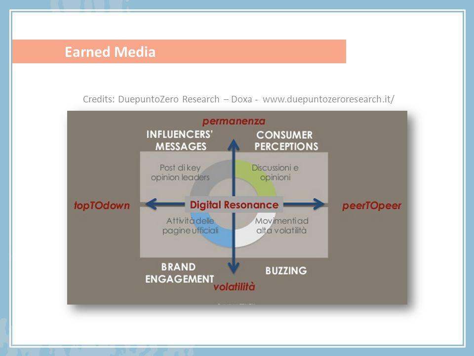 Earned Media Credits: DuepuntoZero Research – Doxa - www.duepuntozeroresearch.it/
