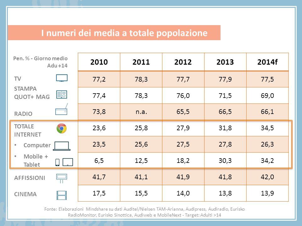 I numeri del digitale per fasce d'età 1,9 mio1,8 mio3,0 mio4,9 mio6,5 mio5,3 mio3,1 mio1,5 mio 0:451:021:34 1:27 1:24 1:19 1:13 0:59 Tempo speso (h: min) Giorno medio Utenti Unici Fonte: Elaborazioni Mindshare su dati Audiweb View – Settembre 2013 applicazioni incluse Penetrazione