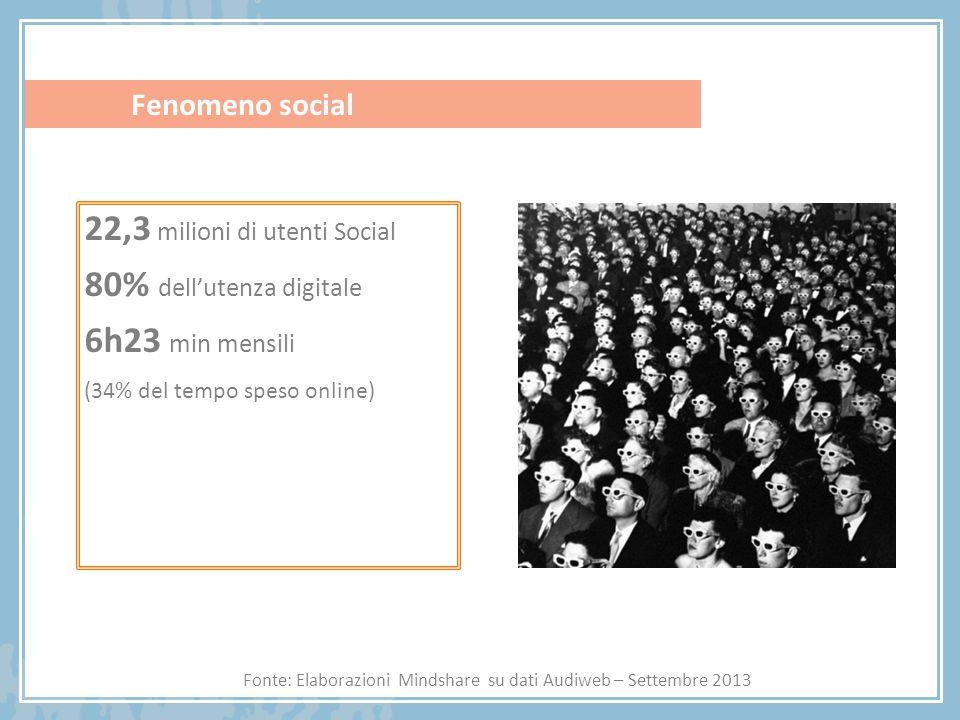 Fenomeno social Fonte: Elaborazioni Mindshare su dati Audiweb – Settembre 2013 22,3 milioni di utenti Social 80% dell'utenza digitale 6h23 min mensili (34% del tempo speso online)