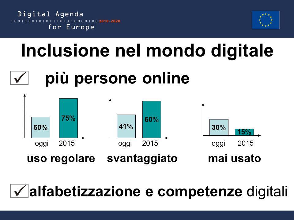Inclusione nel mondo digitale più persone online oggi 2015 oggi 2015 oggi 2015 uso regolare svantaggiato mai usato alfabetizzazione e competenze digitali 60% 75% 41% 60% 30% 15%