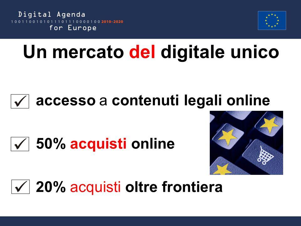 Un mercato del digitale unico accesso a contenuti legali online 50% acquisti online 20% acquisti oltre frontiera