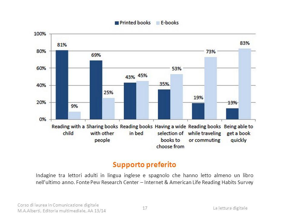 Supporto preferito Indagine tra lettori adulti in lingua inglese e spagnolo che hanno letto almeno un libro nell'ultimo anno.