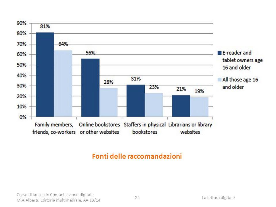 Fonti delle raccomandazioni Corso di laurea in Comunicazione digitale M.A.Alberti, Editoria multimediale, AA 13/14 La lettura digitale24