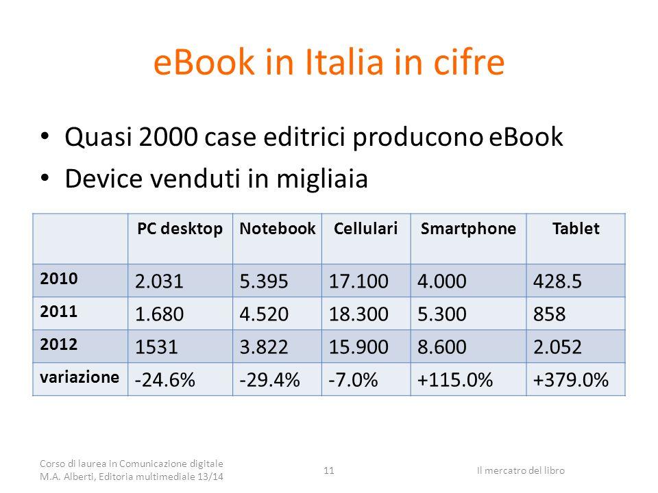 eBook in Italia in cifre Quasi 2000 case editrici producono eBook Device venduti in migliaia PC desktopNotebookCellulariSmartphoneTablet 2010 2.0315.39517.1004.000428.5 2011 1.6804.52018.3005.300858 2012 15313.82215.9008.6002.052 variazione -24.6%-29.4%-7.0%+115.0%+379.0% Corso di laurea in Comunicazione digitale M.A.