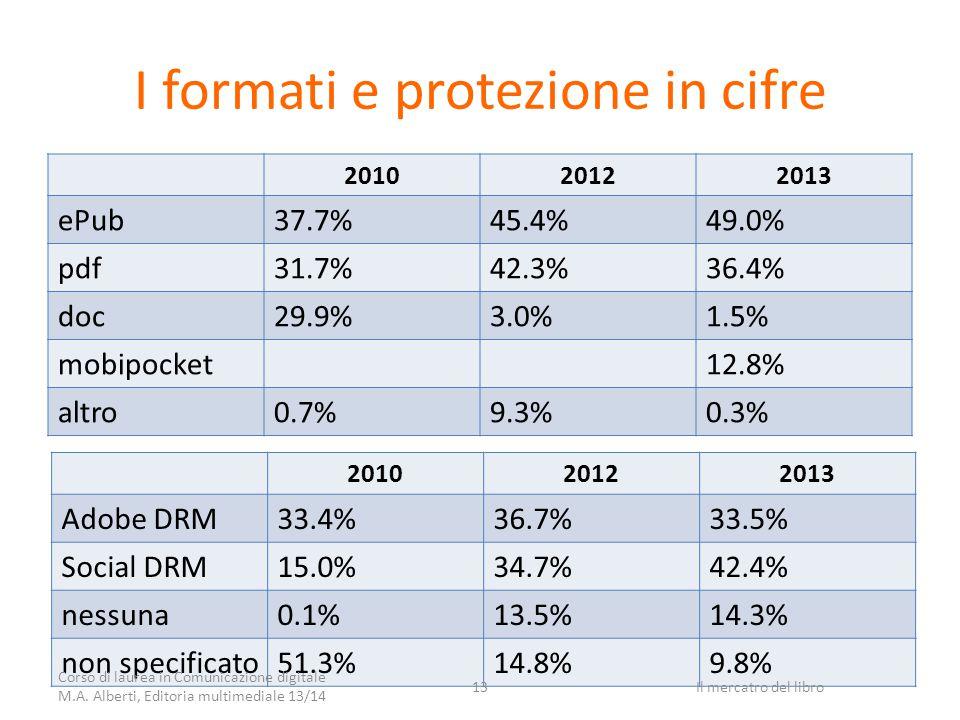 I formati e protezione in cifre 201020122013 ePub37.7%45.4%49.0% pdf31.7%42.3%36.4% doc29.9%3.0%1.5% mobipocket12.8% altro0.7%9.3%0.3% 201020122013 Adobe DRM33.4%36.7%33.5% Social DRM15.0%34.7%42.4% nessuna0.1%13.5%14.3% non specificato51.3%14.8%9.8% Corso di laurea in Comunicazione digitale M.A.