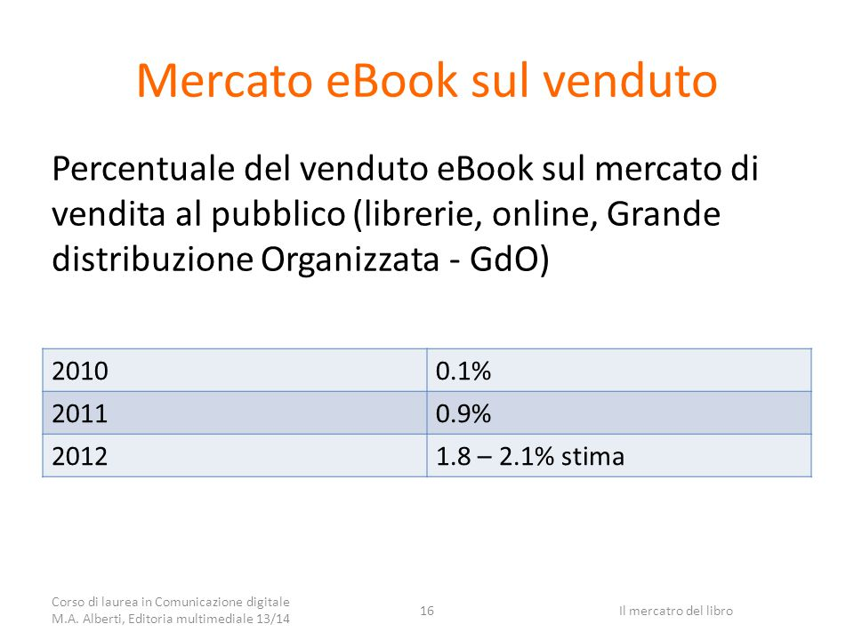 Mercato eBook sul venduto 20100.1% 20110.9% 20121.8 – 2.1% stima Percentuale del venduto eBook sul mercato di vendita al pubblico (librerie, online, Grande distribuzione Organizzata - GdO) Corso di laurea in Comunicazione digitale M.A.