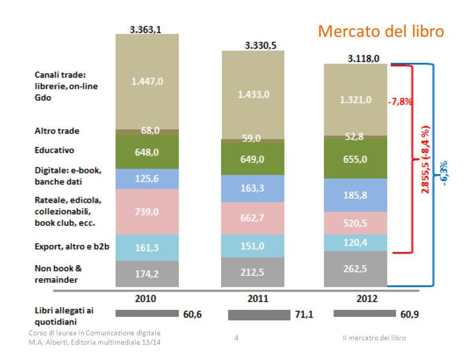 Rapporto AIE 2013 - 2 66mila titoli, 220ml copie – Stabile la produzione di titoli nuovi, calo delle tirature, differenzia l'offerta (novità il 64.5% dei titoli) Diminuizione del prezzo medio Raddoppio titoli digitali – 21mila titoli (+73% su 2011), il 35% dei titoli – 66% esce assieme all'edizione su carta – Nonostante IVA per gli eBook sia del 22%, mentre per la carta è agevolata al 4% Corso di laurea in Comunicazione digitale M.A.