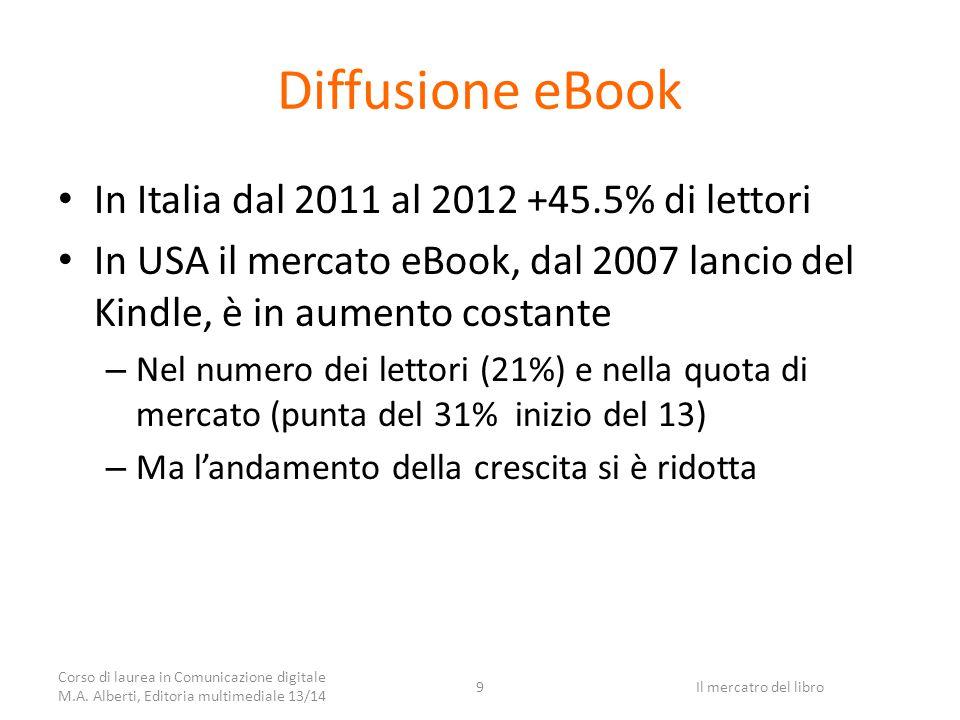 eBook in Italia in cifre fonte AIE, Editech, giugno 13 Lettura: 3.1% popolazione (>14 anni) pari a 1.6ml persone Lettura per genere: – Donne 38.5% – Uomini 61.5% Acquisto: 1.8% con un incremento del 63.1 dal 2011 In 5 anni da 1600 a 60.500 titoli, 8.3% totale titoli Percentuale di eBook sulle novità: – 29.1% gennaio 12 – 35.1% dicembre 12 – 44.6% marzo 13 Corso di laurea in Comunicazione digitale M.A.