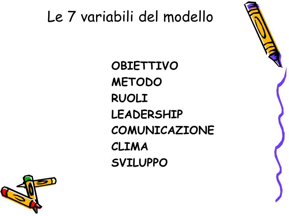 Le 7 variabili del modello OBIETTIVO METODO RUOLI LEADERSHIP COMUNICAZIONE CLIMA SVILUPPO