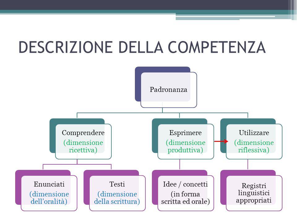 DESCRIZIONE DELLA COMPETENZA Padronanza Comprendere (dimensione ricettiva) Enunciati (dimensione dell'oralità) Testi (dimensione della scrittura) Espr