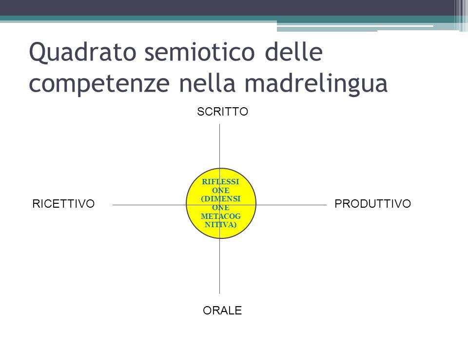 RIFLESSI ONE (DIMENSI ONE METACOG NITIVA) Quadrato semiotico delle competenze nella madrelingua SCRITTO ORALE PRODUTTIVORICETTIVO