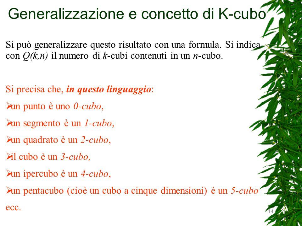 14 Generalizzazione e concetto di K-cubo Si può generalizzare questo risultato con una formula. Si indica con Q(k,n) il numero di k-cubi contenuti in