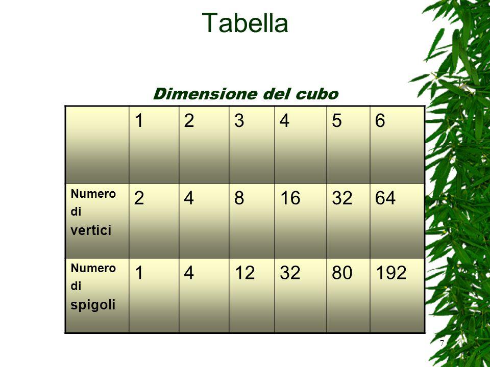 8 Tabella 123456 Numero di spigoli 12*23*44*85*166*32 Si nota che il numero di spigoli nella dimensione n è sempre divisibile per n Dimensione del cubo