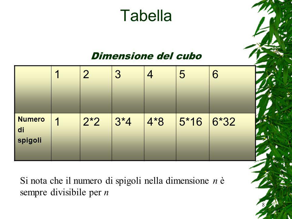 8 Tabella 123456 Numero di spigoli 12*23*44*85*166*32 Si nota che il numero di spigoli nella dimensione n è sempre divisibile per n Dimensione del cub
