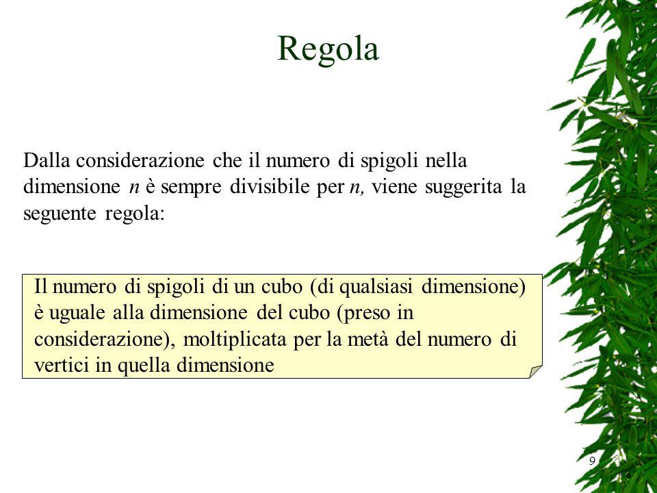 9 Regola Dalla considerazione che il numero di spigoli nella dimensione n è sempre divisibile per n, viene suggerita la seguente regola: Il numero di