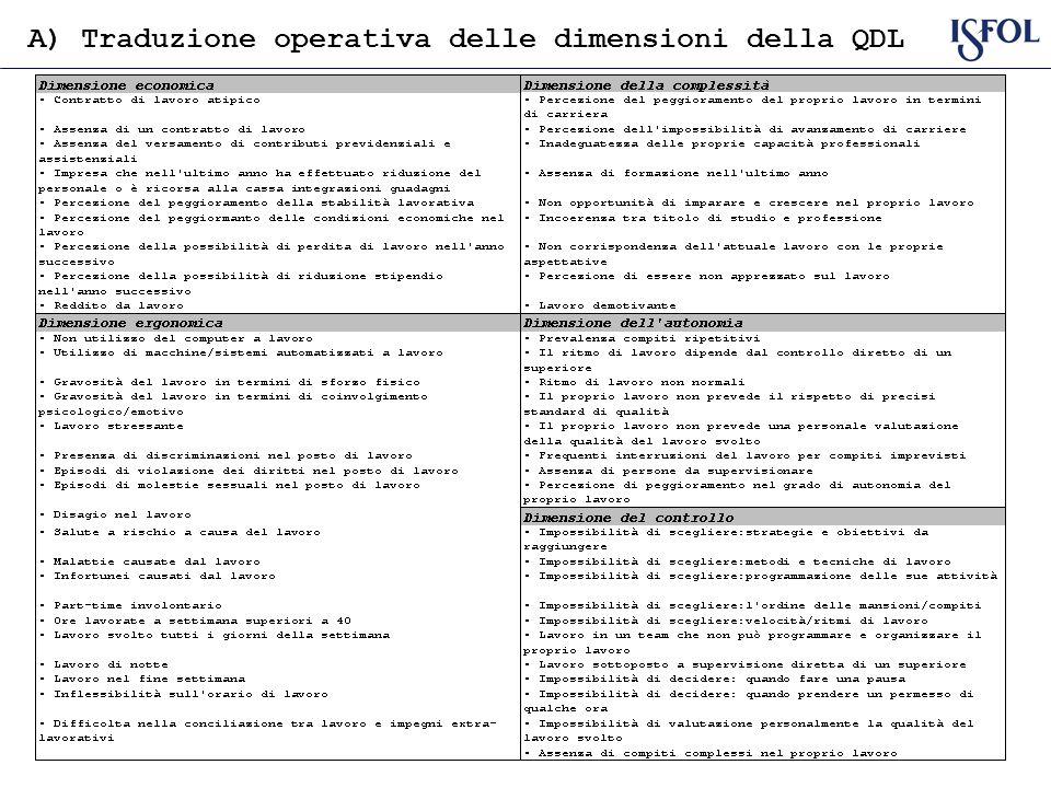 A) Traduzione operativa delle dimensioni della QDL