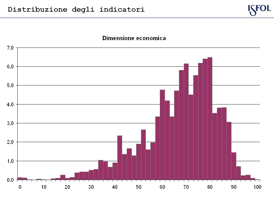 Distribuzione degli indicatori