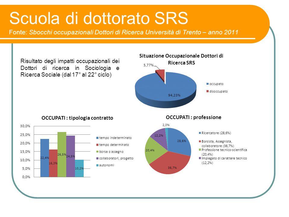 Scuola di dottorato SRS Fonte: Sbocchi occupazionali Dottori di Ricerca Università di Trento – anno 2011 Risultato degli impatti occupazionali dei Dot